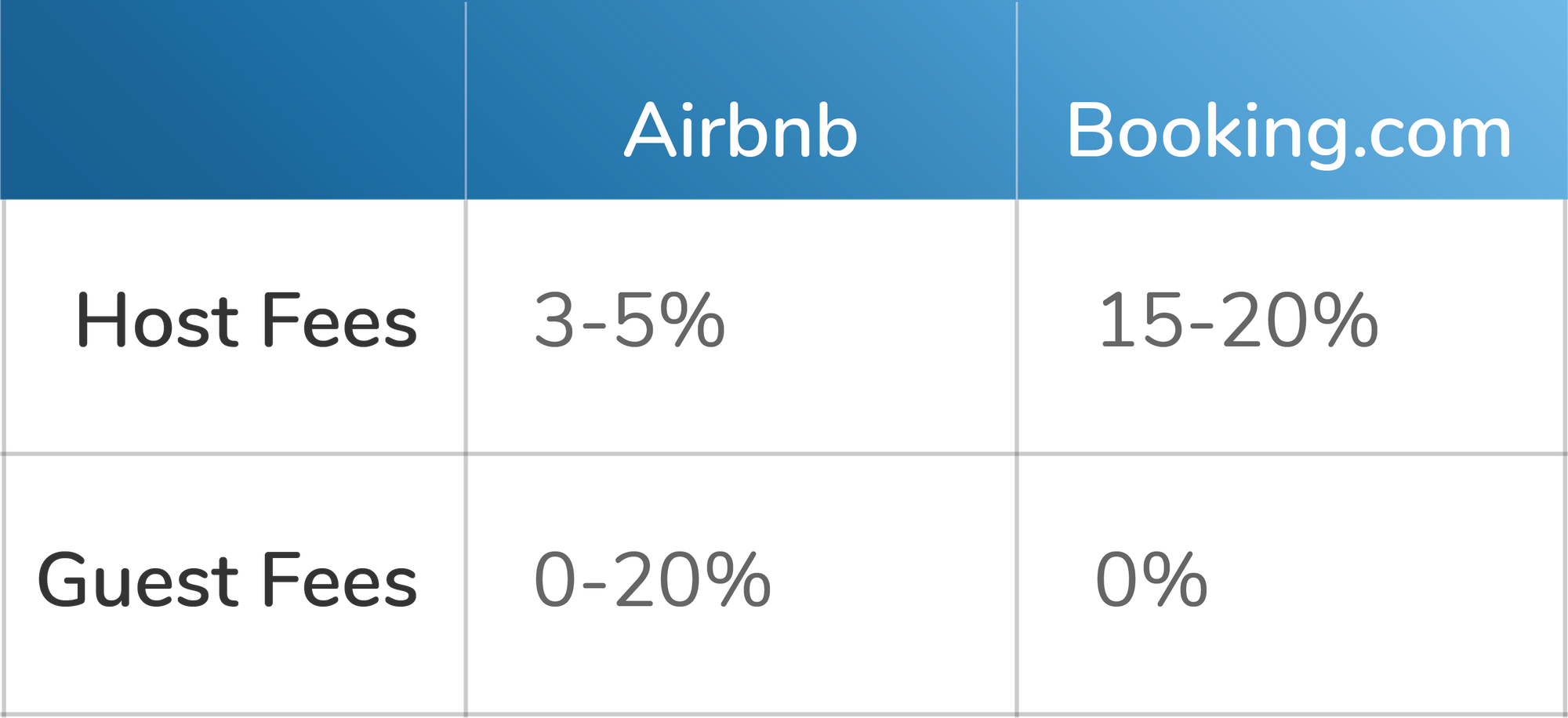 Airbnb and Booking.com commission fees and channel management comparison