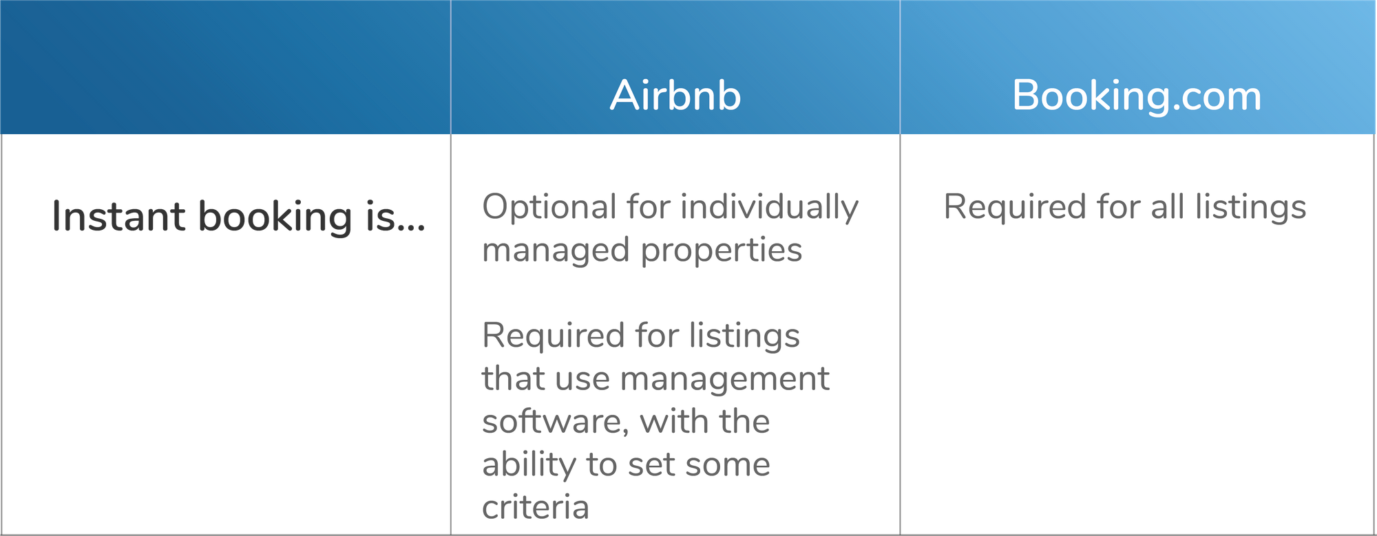 Airbnb and Booking.com instant bookings comparison