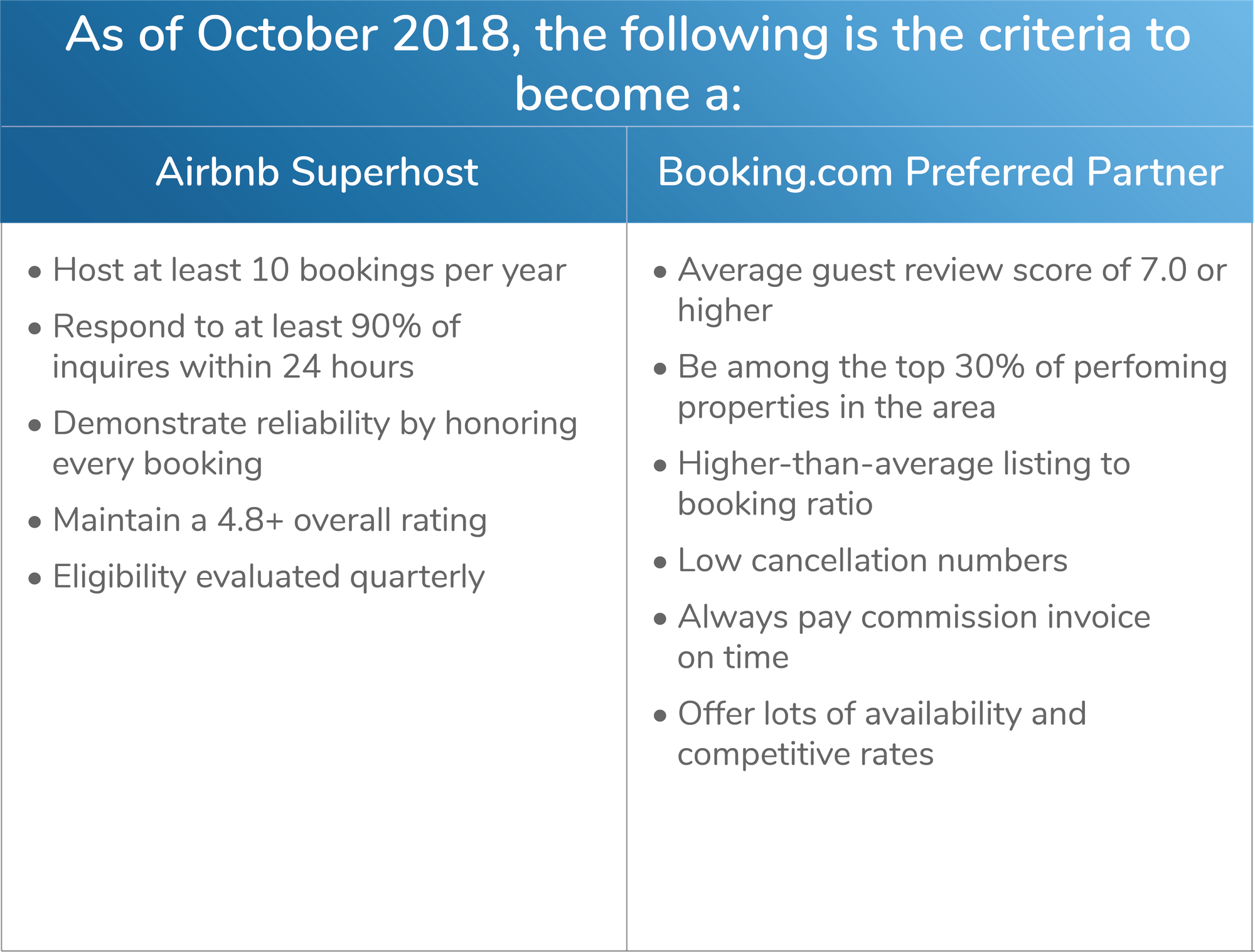 What's better Airbnb or Booking.com? Superhost vs. Preferred Partner?