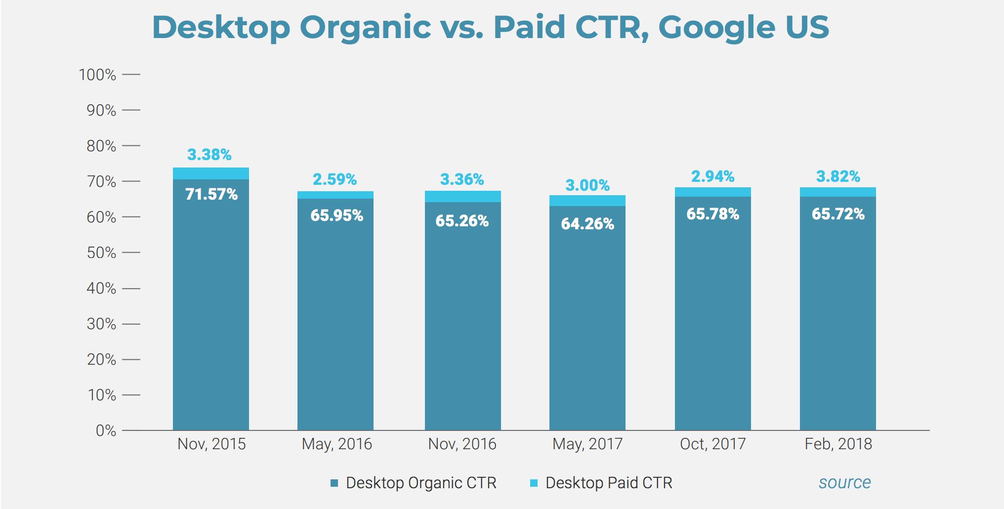 Desktop-Organic-vs.-Paid-Click-through-rate--Google-US-