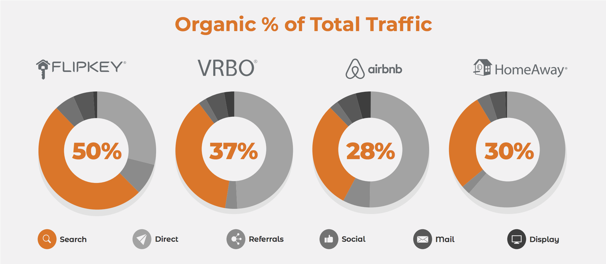 Organic-percentage-of-total-traffic-for-short-term-rental-listing-sites