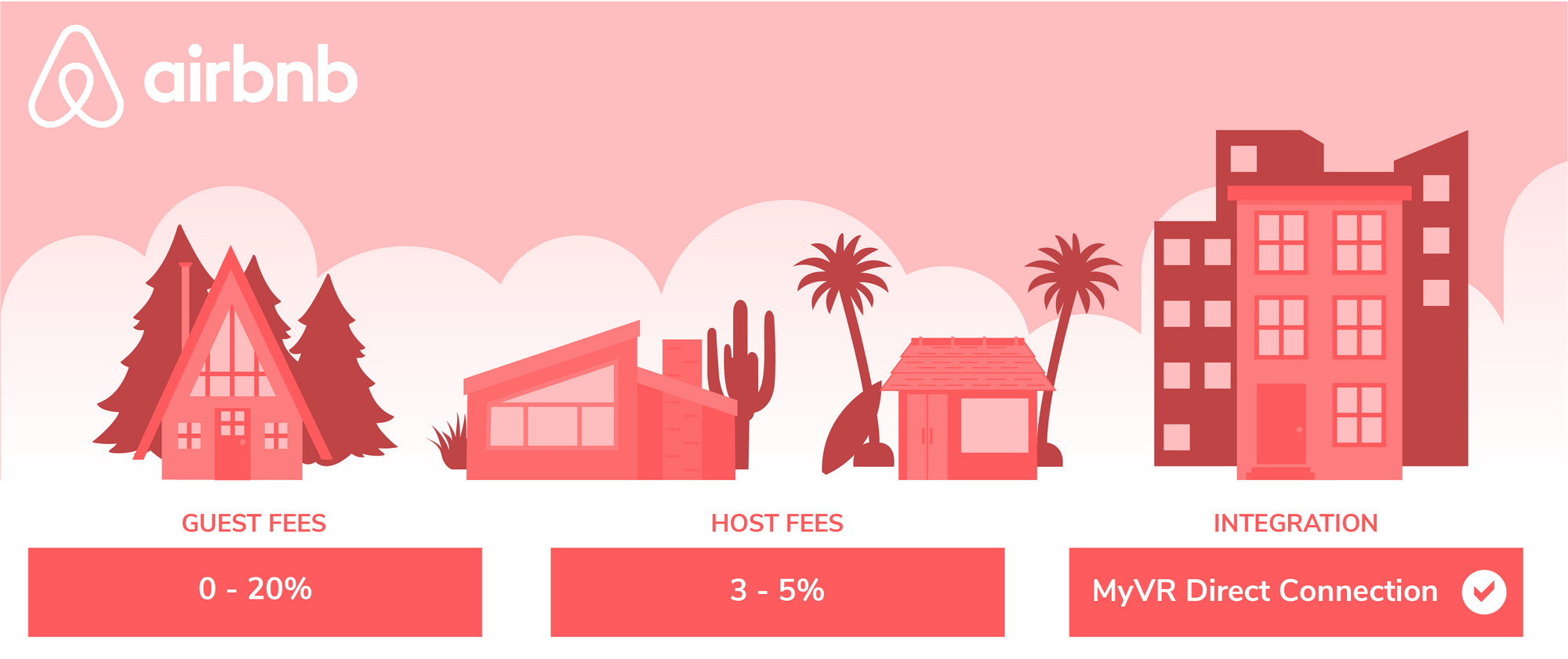 Airbnb Host Fees, Guest Fees Explained - MyVR