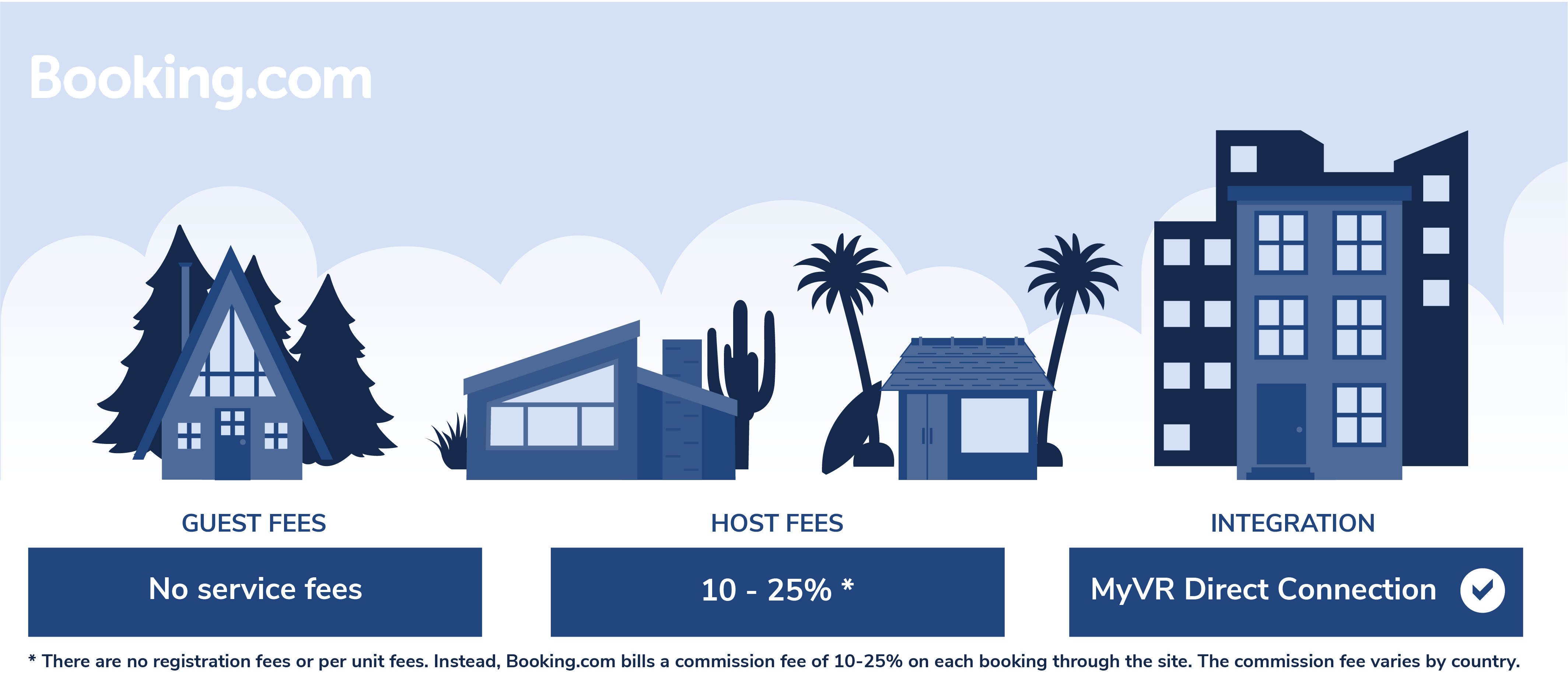 Booking.com Host Fees, Guest Fees - MyVR