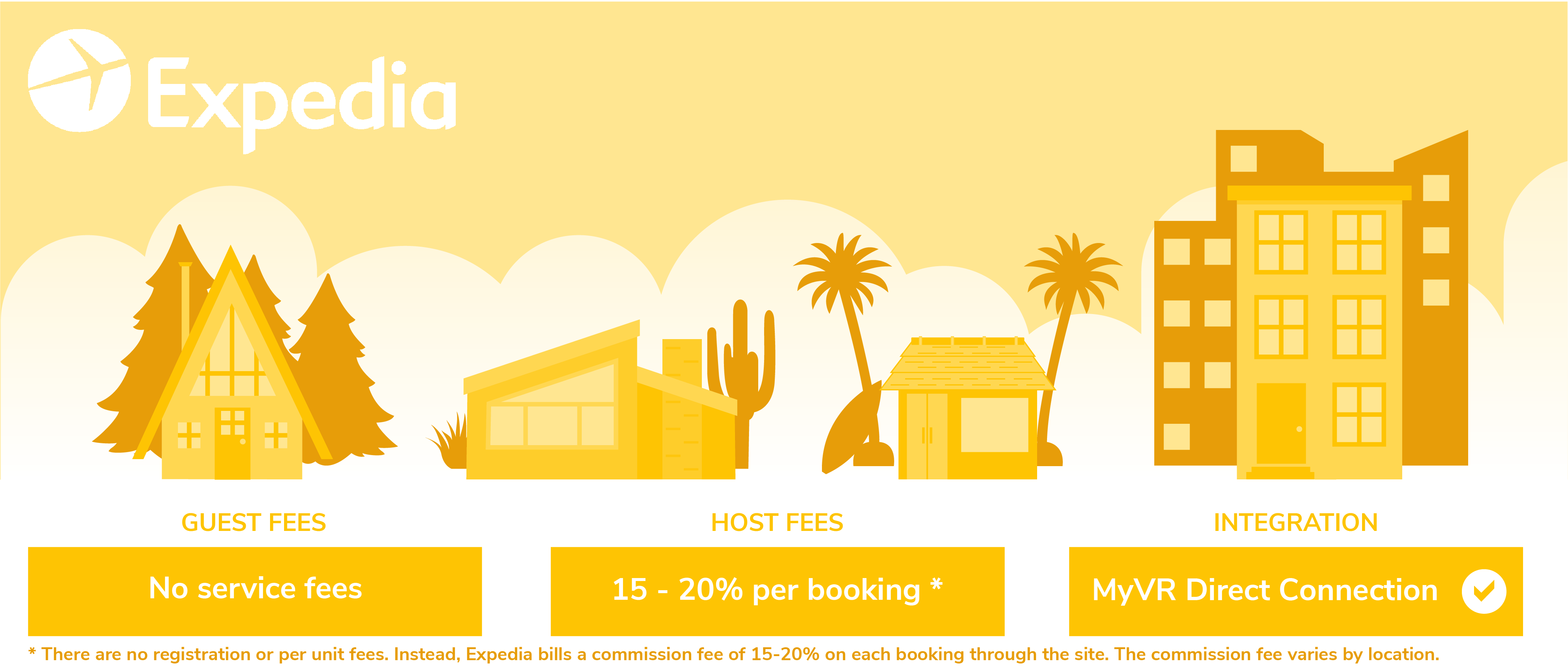 Expedia Host Fees, Guest Fees - MyVR