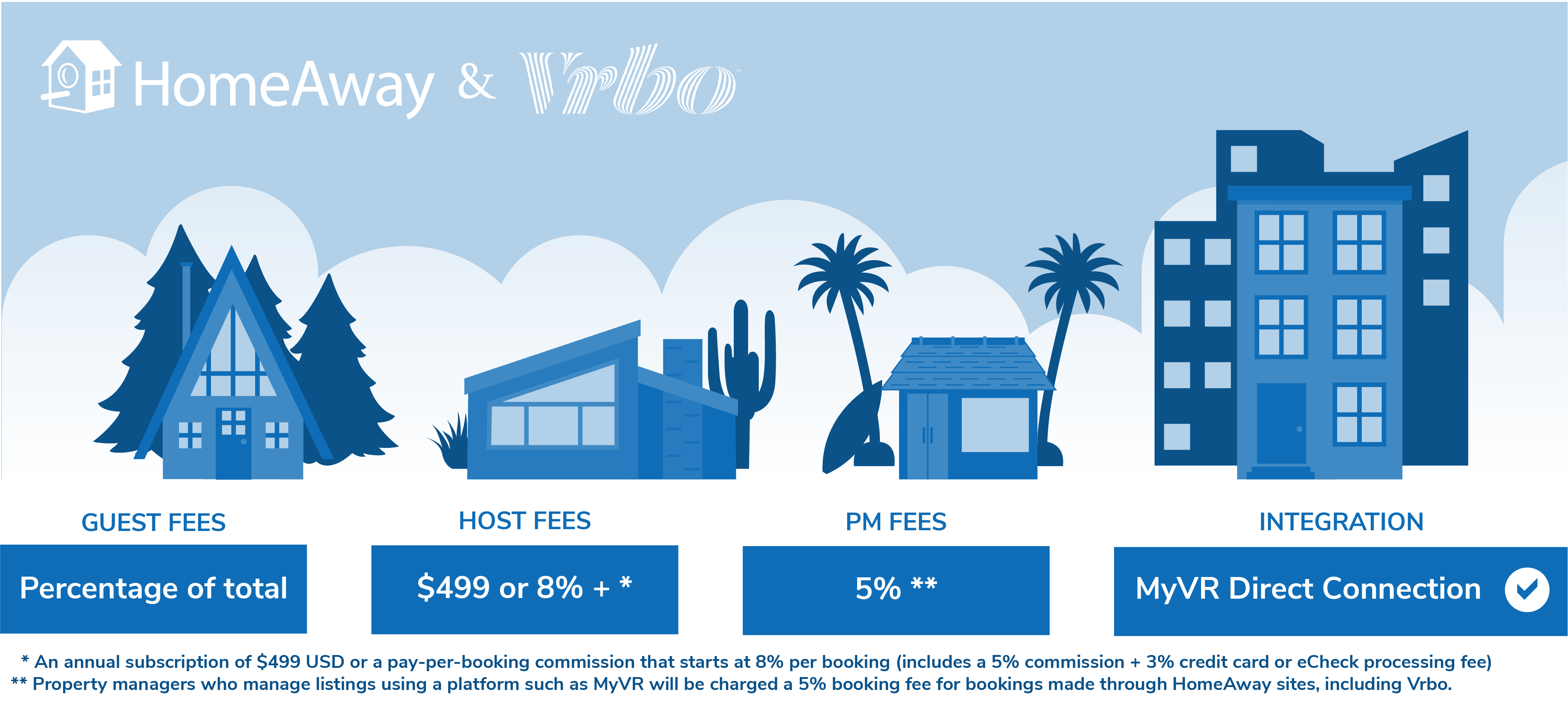 HomeAway, Vrbo Host Fees, Guest Fees - MyVR